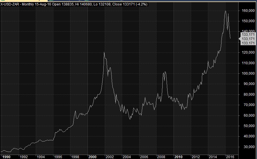 Long term monthly USD/ZAR chart