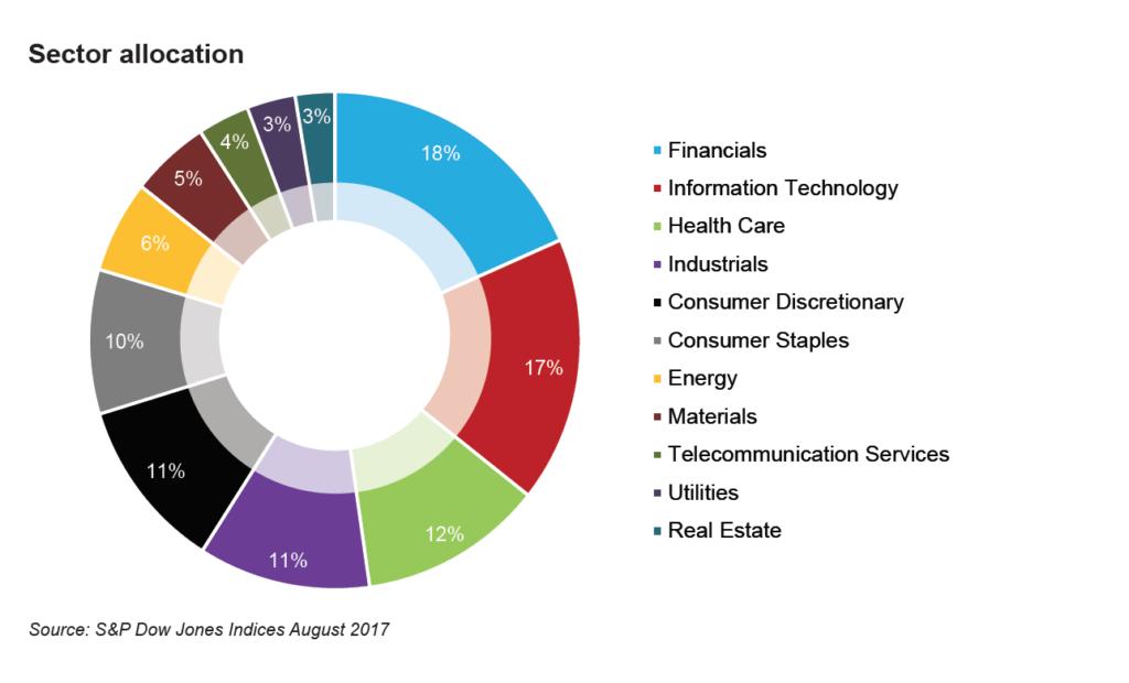 Ashburton Global 1200 ETF sector allocation