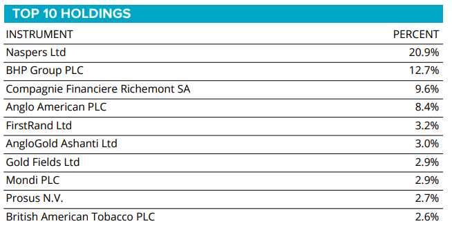 SYGT40 top 10 holdings