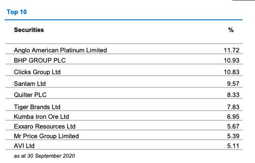 STXQUA top 10 holdings.