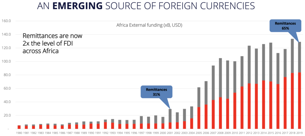 Remittances are now 2x the level of FDI across Africa