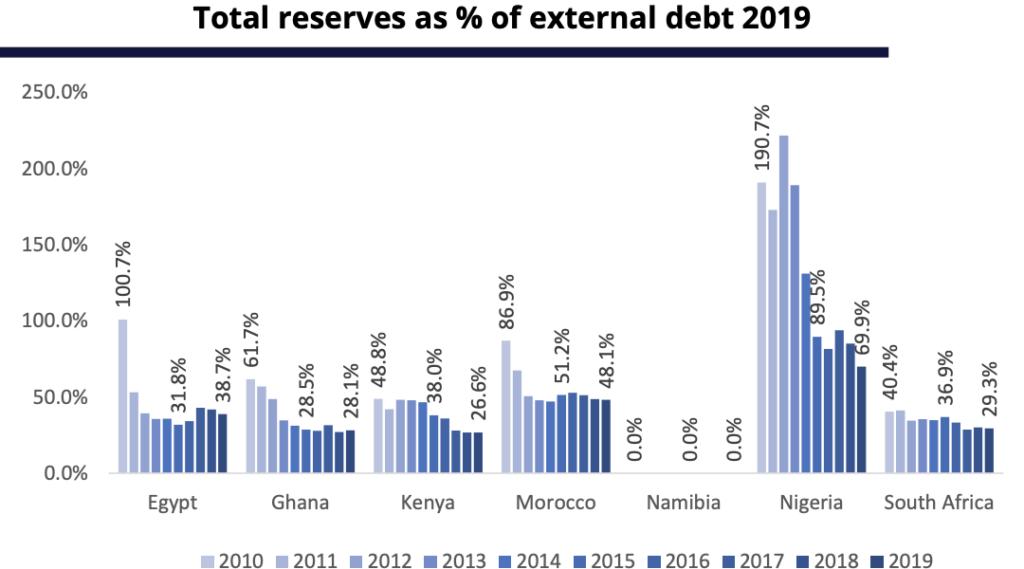 Total reserves as % of external debt 2019